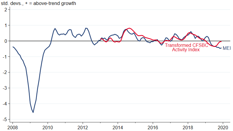 Figure 1 is a line chart that plots the Midwest Economy Index and the transformed Chicago Fed Survey of Business Conditions Activity Index from 2008 through the 2019.