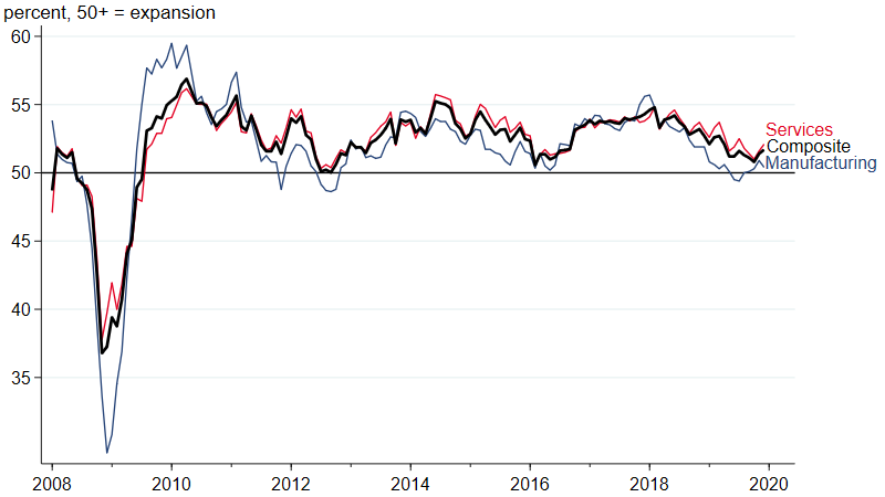 Figure 3 is a line chart that plots the J. P. Morgan Global Manufacturing and Services PMIs, as well as an index that is a composite of the two, from January 2008 to December 2019.