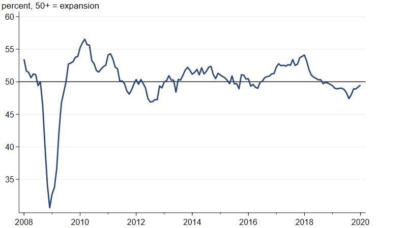 Figure 4 is a line chart that plots the J.P. Morgan Global Manufacturing New Export Orders PMI from January 2008 to December 2019.