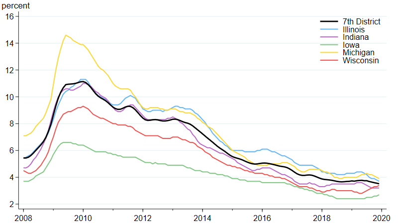 Figure 5 is a line chart that plots unemployment rates for the Seventh Federal Reserve District, Illinois, Indiana, Iowa, Michigan, and Wisconsin from January 2008 to December 2019.