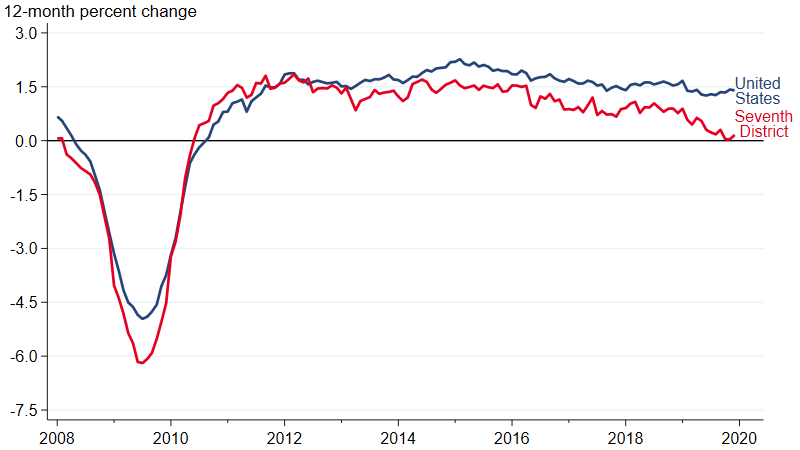 Figure 6 is a line chart that plots employment growth as a 12-month percent change for the U.S. and Seventh District from January 2008 to December 2019.