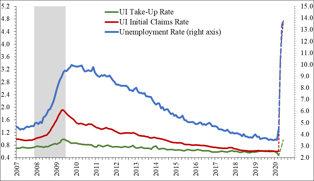 Figure 1 is a line chart that shows the actual unemployment rate and the forecast from the predicted UI take-up rate, along with three-month moving averages of the actual and assumed UI take-up rate and initial UI claims rate since 2007. During the Covid-19 pandemic, the unemployment rate and initial claims rose to record levels much more quickly than in the Great Recession.