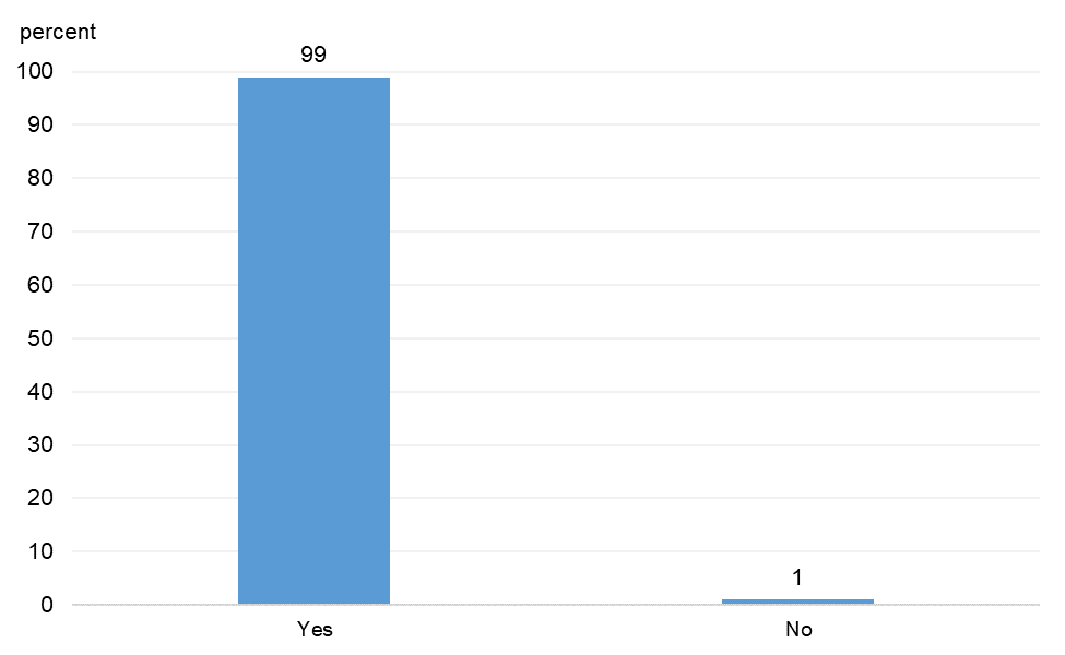 Figure 11 is a bar chart that plots the distribution of responses to a question on whether respondents had made changes to their firm operations to protect their employees and customers.