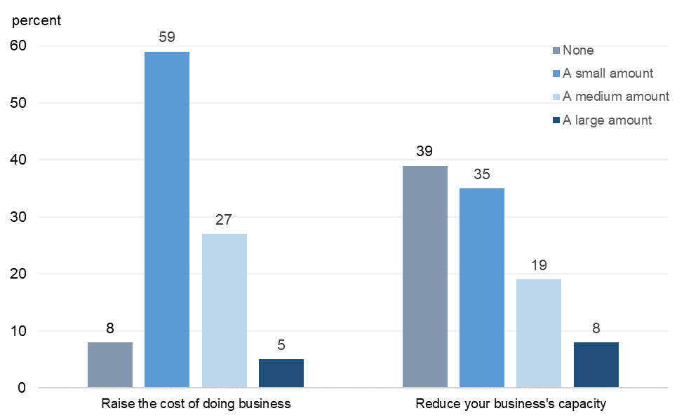 Figure 12 is a bar chart that plots the distribution of responses to a question on the extent to which changes to firm operations in response to the coronavirus increased the cost of doing business and reduced capacity.