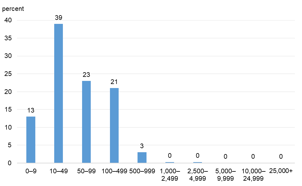 Figure 2 is a bar chart that plots the distribution of survey respondents' numbers of full-time equivalent employees as of March 1, 2020.