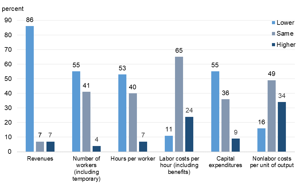 Figure 4 is a bar chart that plots the distribution of responses to a set of questions on how various business performance indicators differ from what respondents expected them to be at the beginning of 2020.