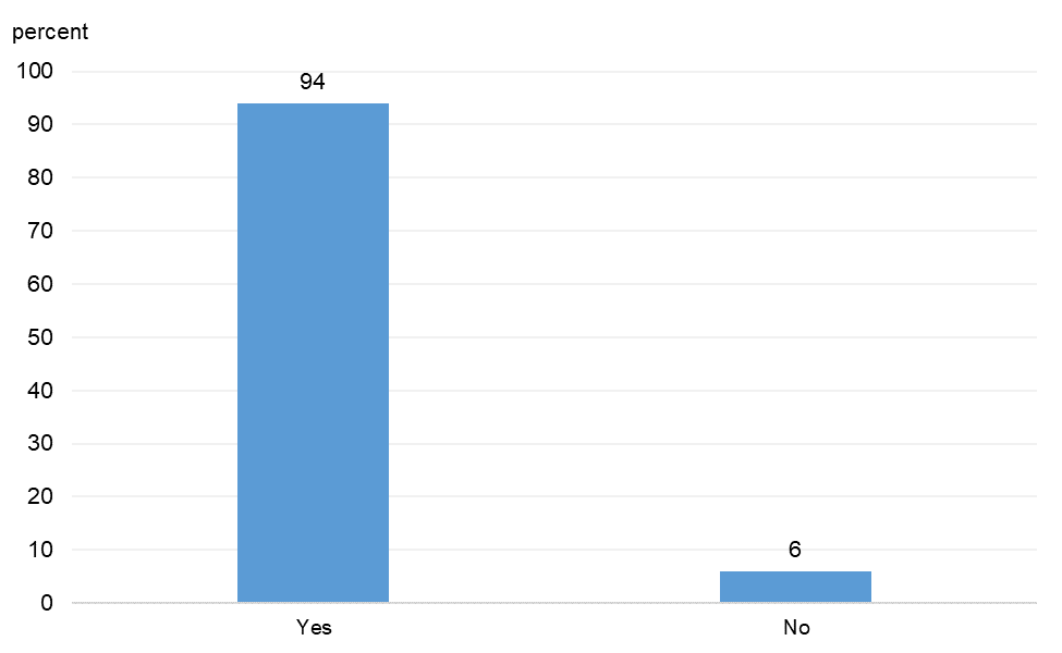Figure 9 is a bar chart that plots the distribution of responses to a question on whether respondents were maintaining customer or supplier relationships that have been put on pause.