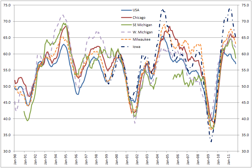 U.S. and Seventh District PMIs: New Orders