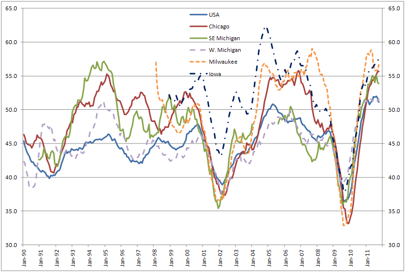 U.S. and Seventh District PMIs: Inventories