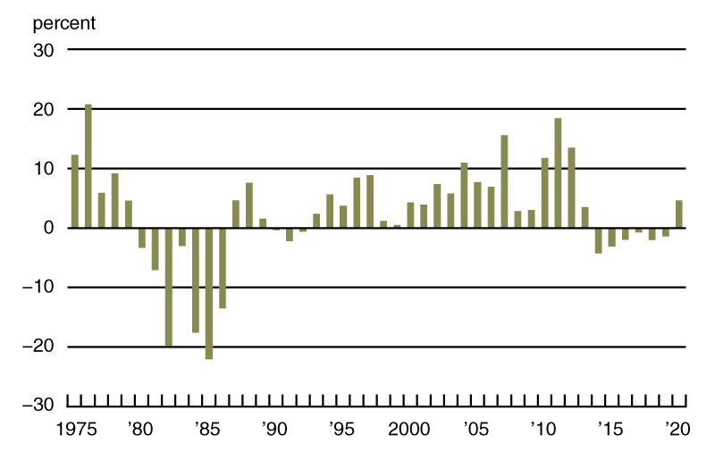 Chart 1 is a bar chart that plots the annual real percent change in Seventh District farmland values from 1975 through 2020. Values from 2014 through 2019 were somewhat negative. But the value for 2020 was positive: The annual gain was almost 5 percent.