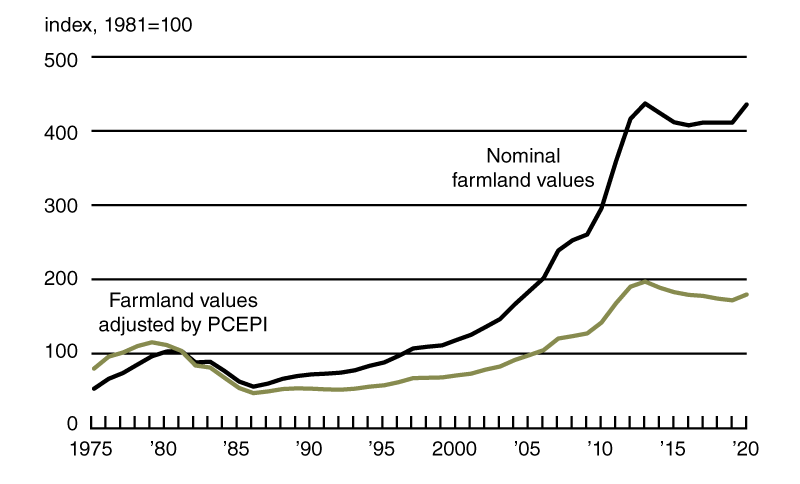 Chart 2 is a line chart that plots the index of Seventh District farmland values in nominal terms versus the index of Seventh District farmland values adjusted by the Personal Consumption Expenditures Price Index from 1975 through 2020. Both indexes, which had been trending downward since 2013, moved up in 2020.