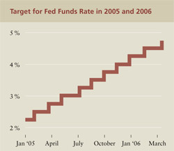 Chart of Fed Funds