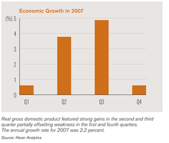 chart depicting 2007 economic growth
