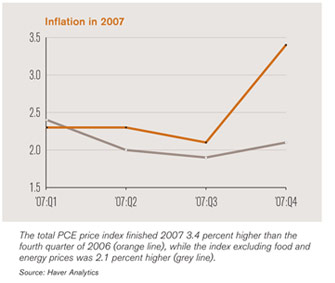 chart depicting 2007 inflation levels
