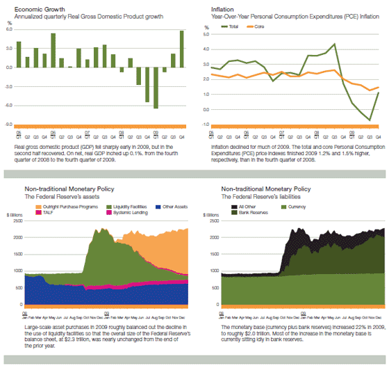 Charts depicting economic growth, inflation and non-traditional monetary policy