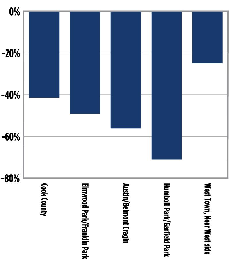 determinants of house prices