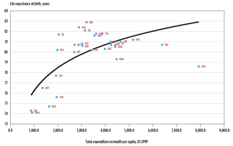 Figure 1. Differences in life expectancy and health care spending across OECD countries, 2010
