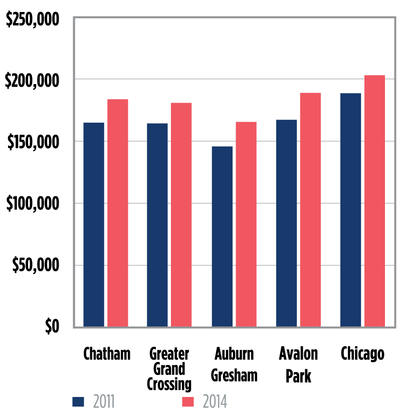 Reinvesting in the Greater Chatham Neighborhoods in Chicago