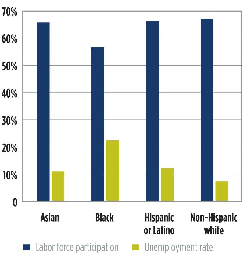 Chart 1. Labor market indicators in 7th district by ethnic/racial neighborhoods