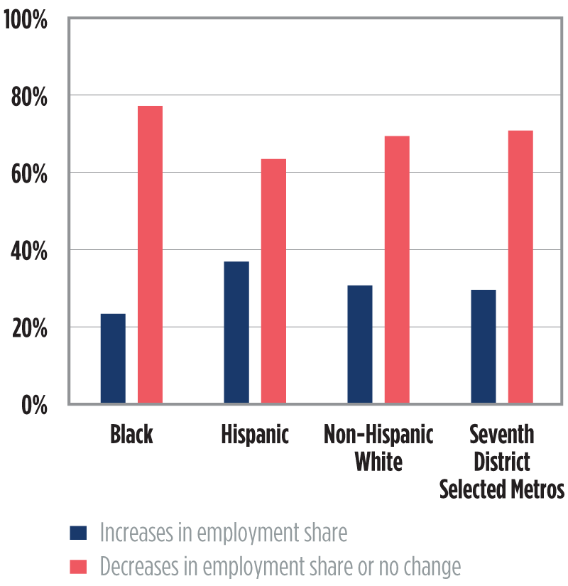 Chart 6. Percent and number of census tracts with increased/decreased share of employment by ethnic/racial plurality of neighborhoods in the Seventh District
