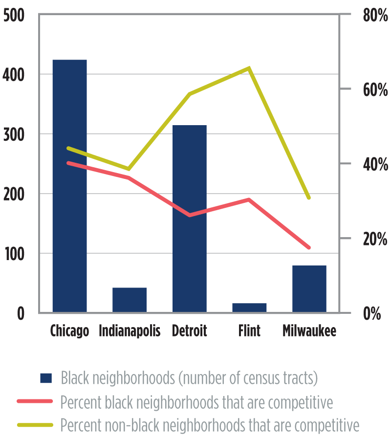 Chart 7. Percent and number of census tracts with increases in share of jobs by ethnic/racial plurality of the tracts in the metropolitan areas