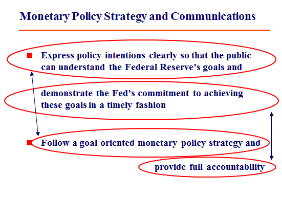 """an introduction to the goals of monetary policy Monetary policy refers to the credit control measures adopted by the central bank of a country johnson defines monetary policy """"as policy employing central bank's control of the supply of money as an instrument for achieving the objectives of general economic policy"""" gk shaw defines it as."""