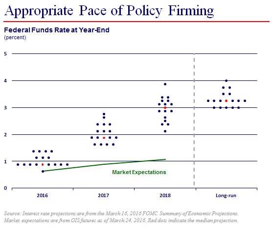forecasters luncheon monetary policy dot chart image