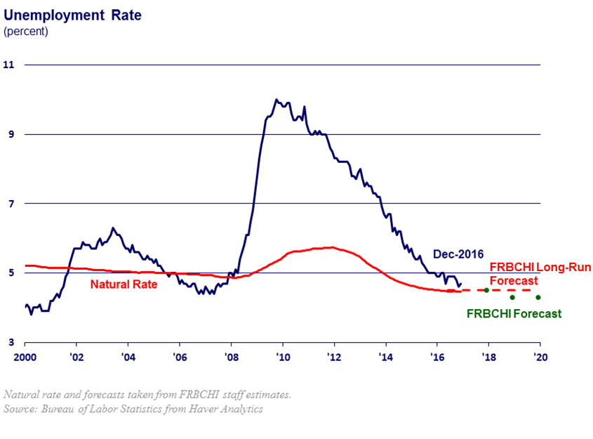 chart of reduction in unemployment rate