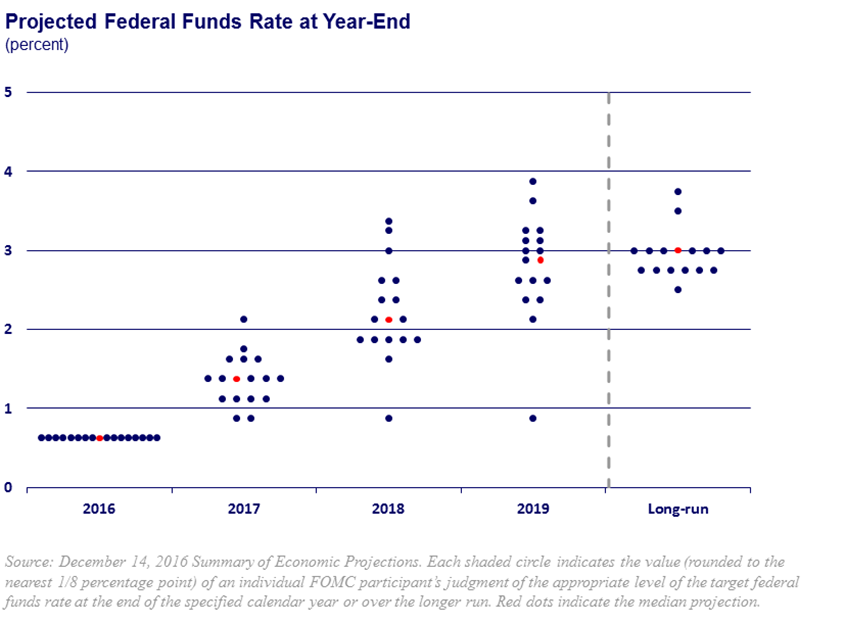 chart of fomc dot plot and policy normalization