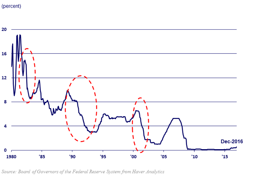 chart of federal funds rate