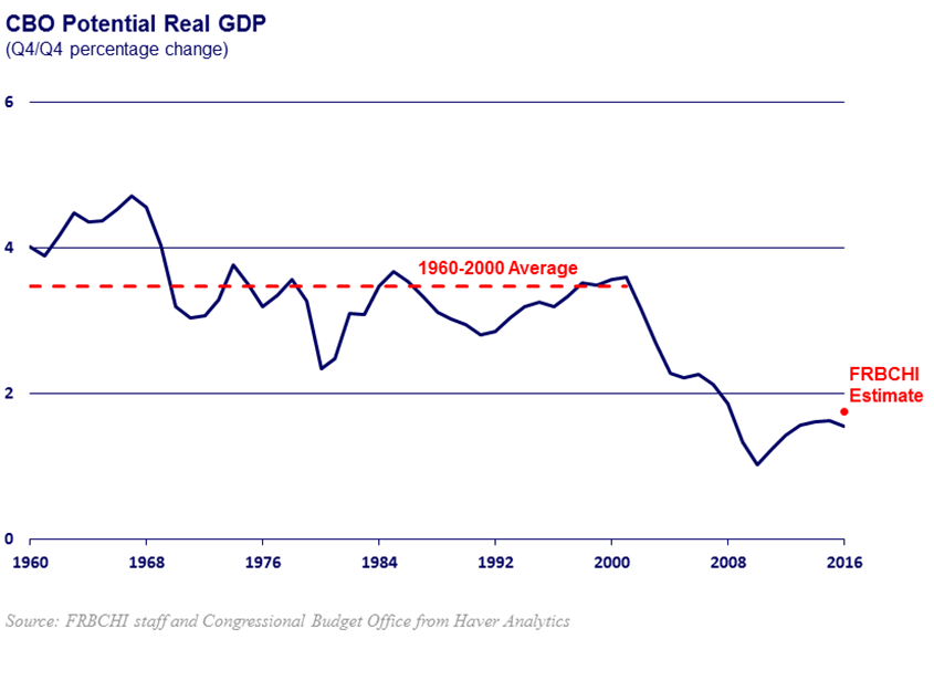 chart of potential gdp growth