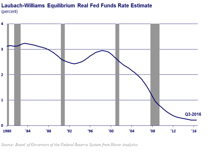 chart of equilibrium real interest rates