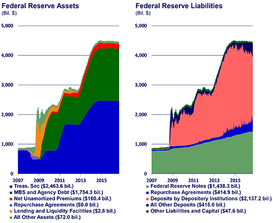 Charts of assets and liabilities
