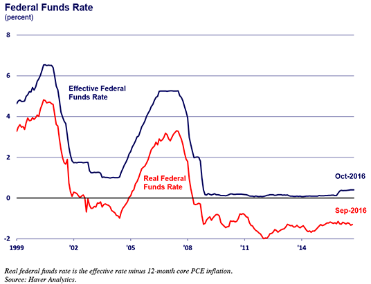 Chart of fed funds rate