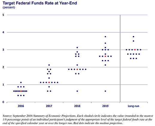 Chart of target fed funds rate