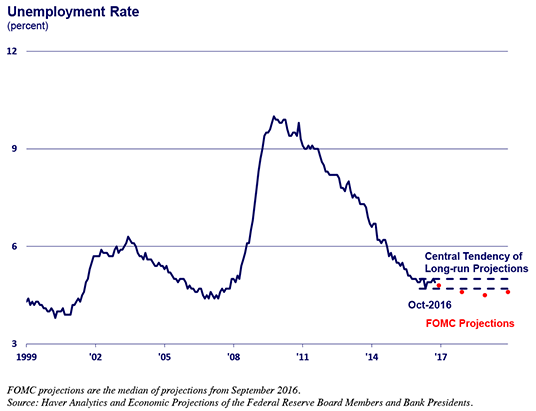 Chart of unemployment rate