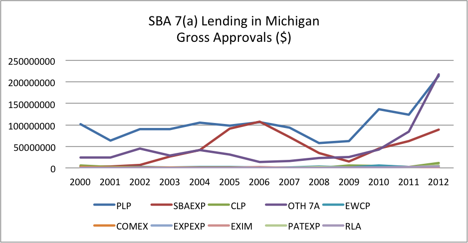 SBA 7(a) Lending in Michigan