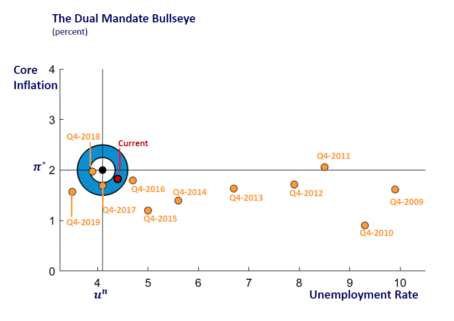 Historical performance against Fed's Dual Mandate target