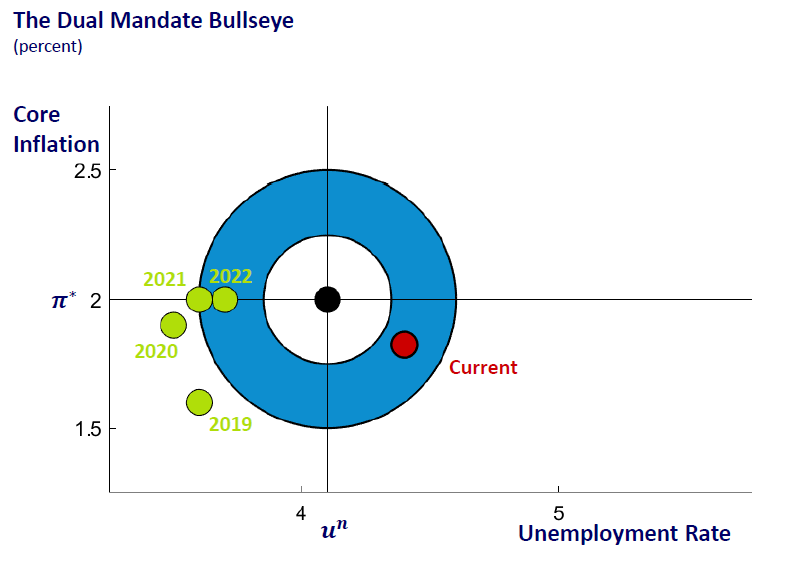Recent performance against Fed's Dual Mandate target