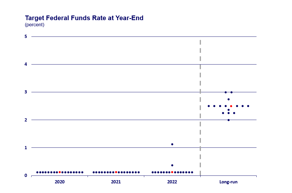 target fed funds rate chart