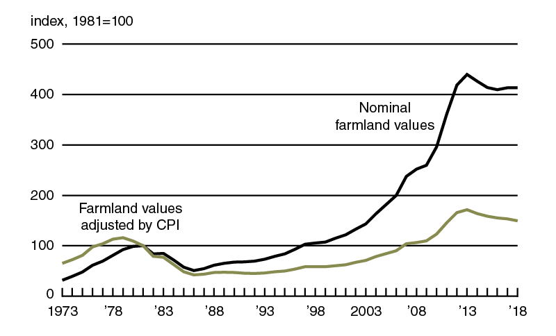 Indexes of Seventh District farmland values