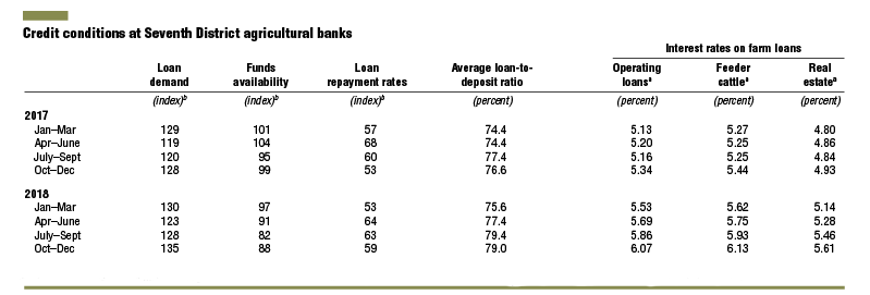 Credit conditions at Seventh District agricultural banks