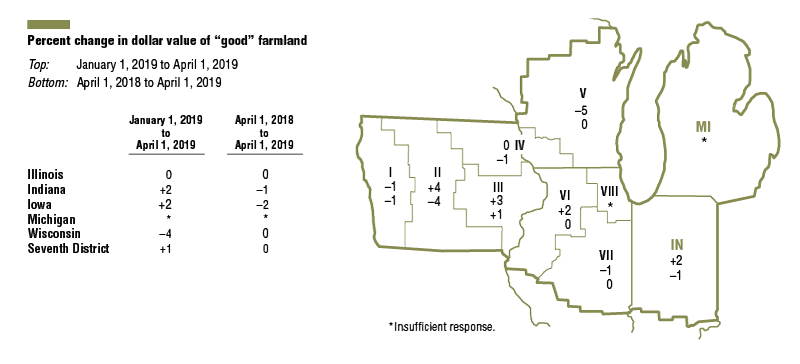 District agricultural land values were the same in the first quarter of 2019 as in the first quarter of 2018, although they did move up 1 percent from the fourth quarter of 2018