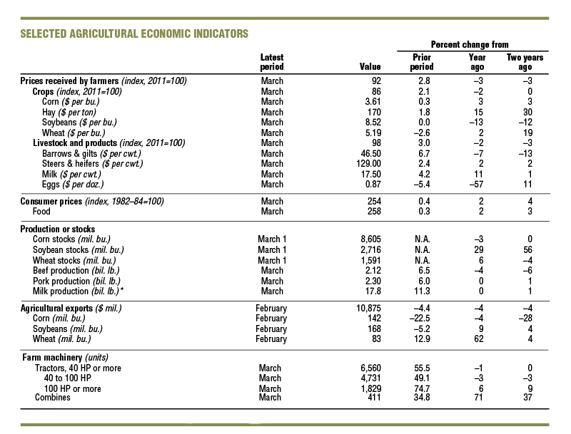 Selected Agricultural Economic Indicators