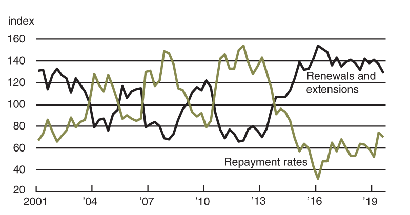 For six straight years, repayment rates for non-real-estate farm loans have been lower each quarter relative to the same quarter of the year before, while loan renewals and extensions have been higher.