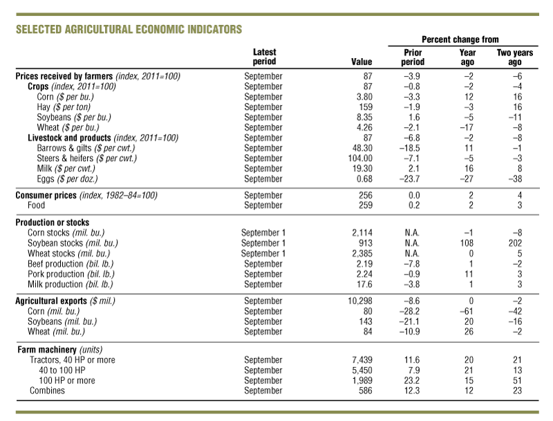 Selected agricultural economic indicators.
