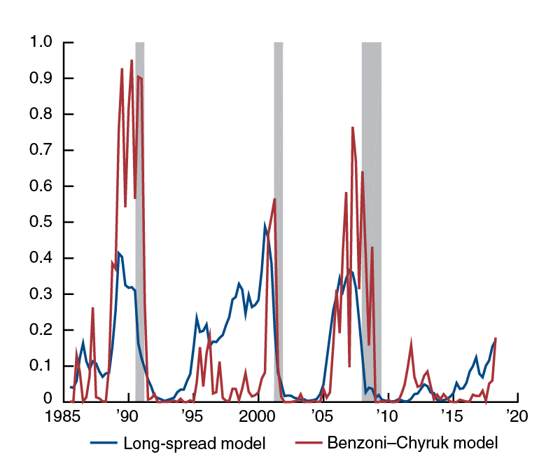 Estimated recession probabilities, long-spread and Benzoni-Chyruk models