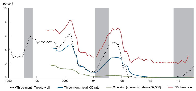 "Funding and loan rates, ""retail bank"""