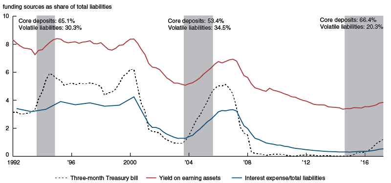 Impact on overall bank income and costs