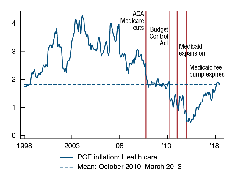 Health care services inflation